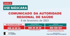 Detetados 8 novos casos e registadas 51 recuperações na Região