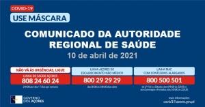 Registados 76 novos casos e 19 recuperações nos Açores